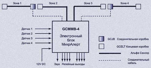 Типовая конфигурация системы МикрАлерт