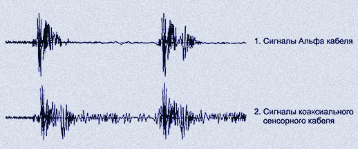 Осциллограмма сигналов кабеля