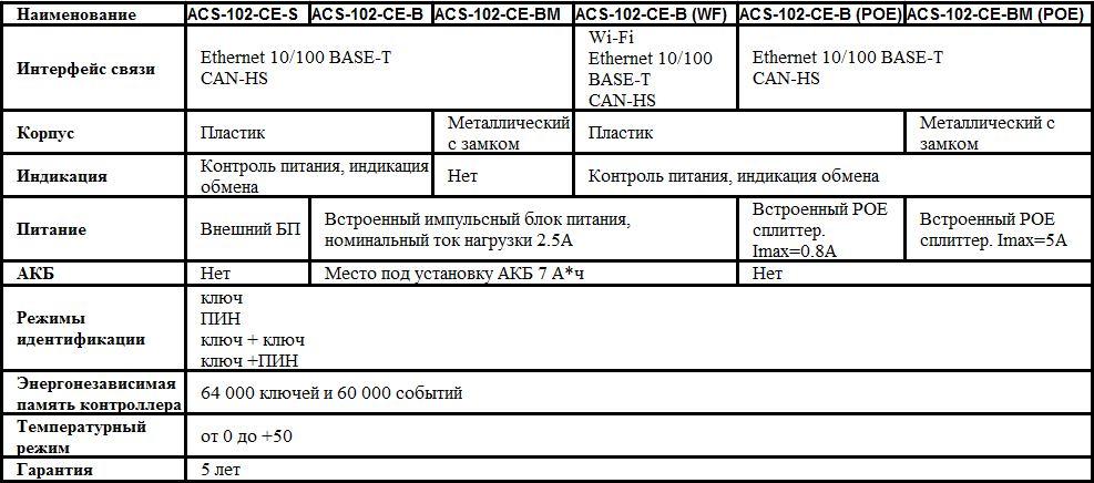 acs-102 таблица