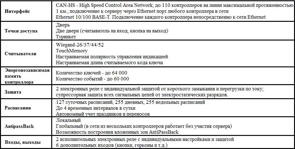 acs-103 таблица
